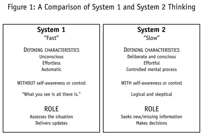 System 1 and System 2 Thinking